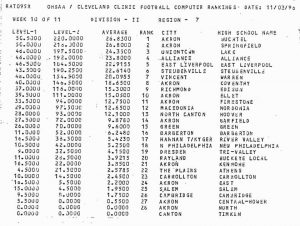 1996 Harbin Point Rankings